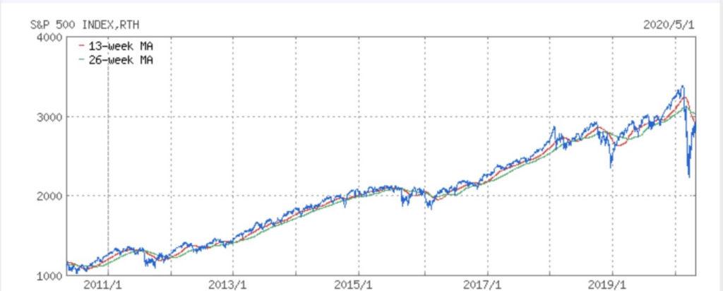 S&P500のチャート